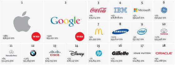 bf8259a22099 Топ-15 самых дорогих брендов мира